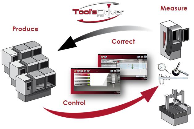 Toolsdriver Overview-e